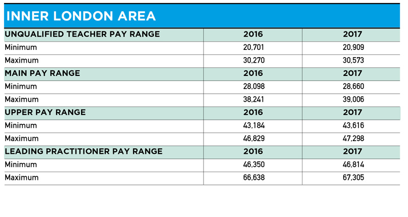 Teacher Pay Scales From September 2017 England Wales