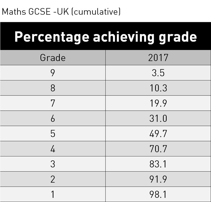 Gcse Results 2017 Maths
