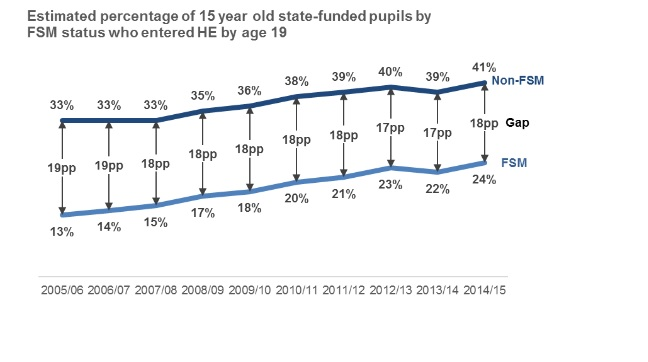 University access gap between poor pupils and their peers widens