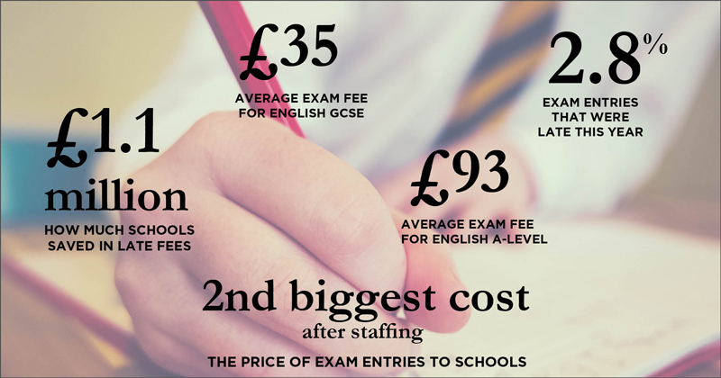 Schools save over £1 million in late exam entry fees