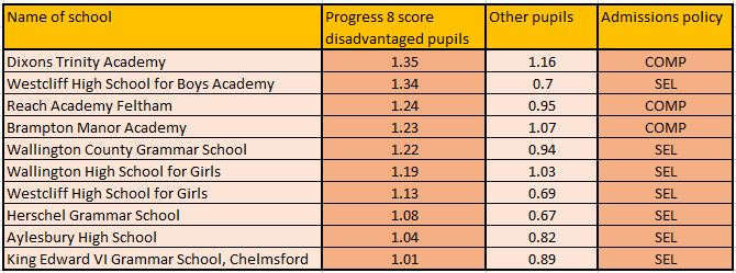 REVEALED: The schools where the poorest pupils make most progress