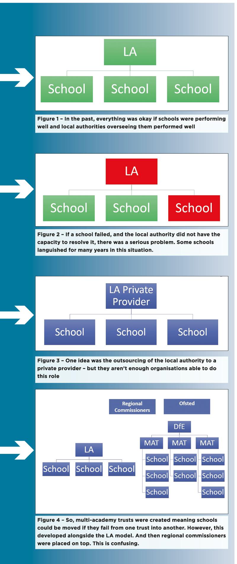 how to change schools uk