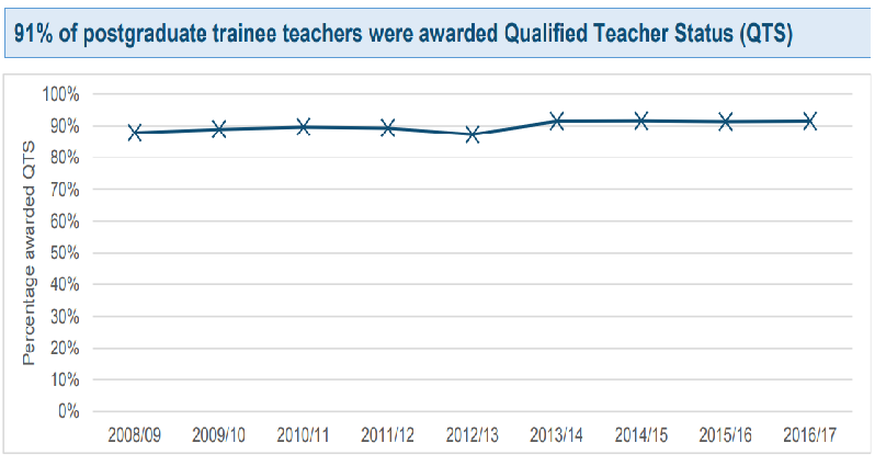 School-led teacher training routes pull further ahead