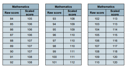 Scaled scores for 2018 key stage 2 SATs announced