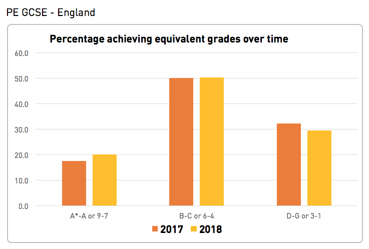 GCSE results 2018: Physical education
