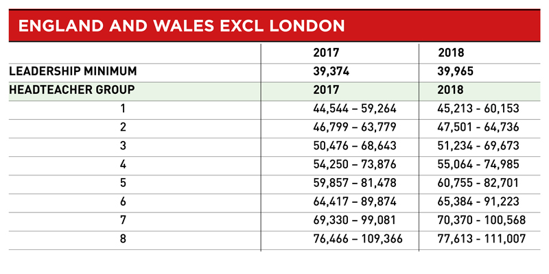 Teacher pay scales from September 2018 - England & Wales