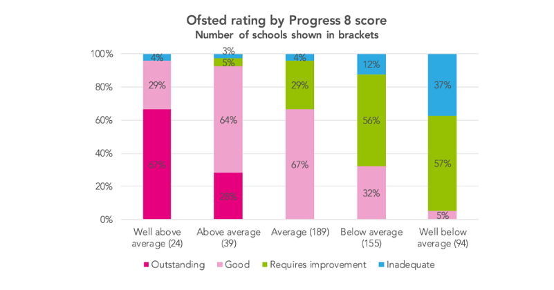 Schools with worst progress scores 9 times more likely to be 'inadequate'