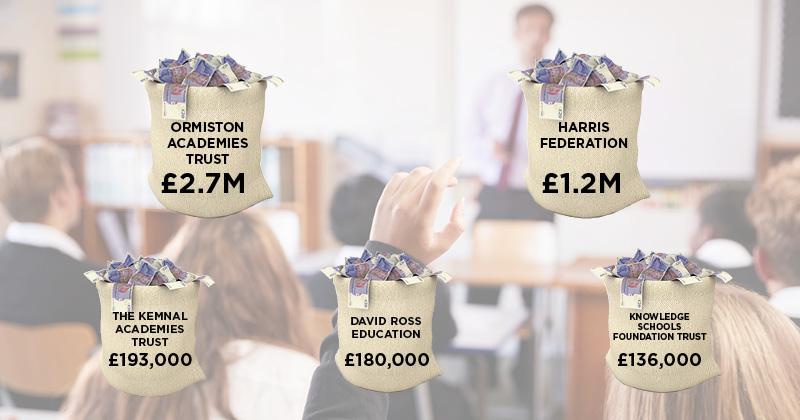 Kerching! The academy trusts raising millions through fundraising