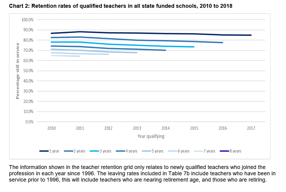 Teacher retention rates are worsening, and 7 other school workforce findings