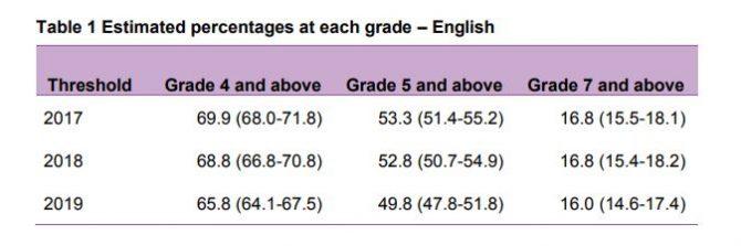 No grade boundaries change despite 'unexpected' English slump