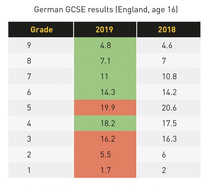 German Grades To Percentage