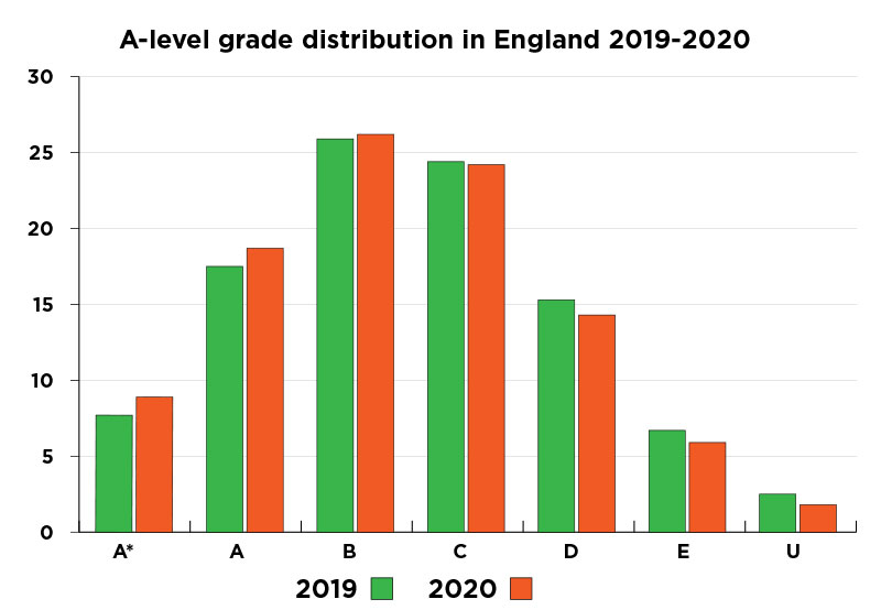 A-level results 2020: The key trends in England's data