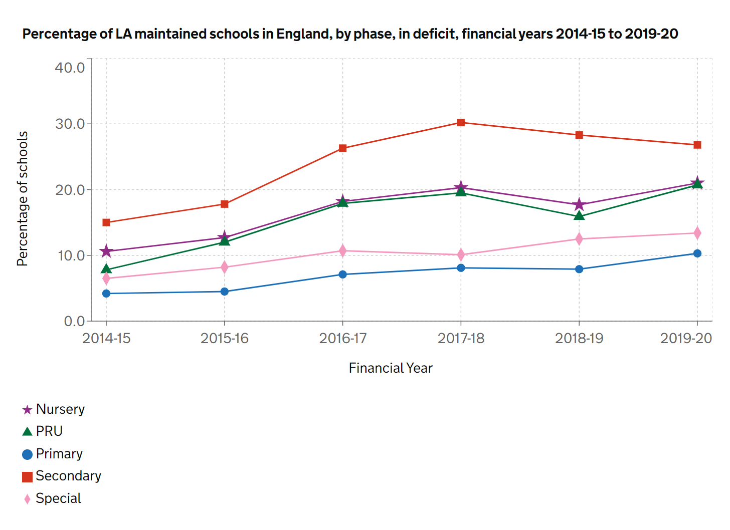 schools in deficit