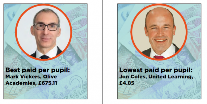 academy trust CEO pay