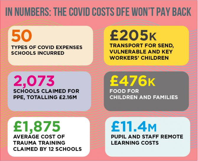 Covid school funding