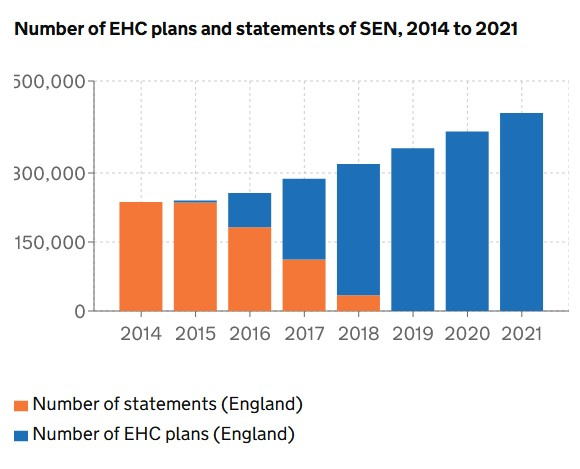 The number of EHC plans and SEN statements.