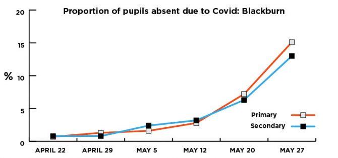 Covid Delta schools