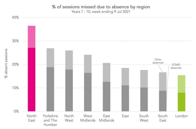 Absence rates by region. Source: FFT Education Datalab